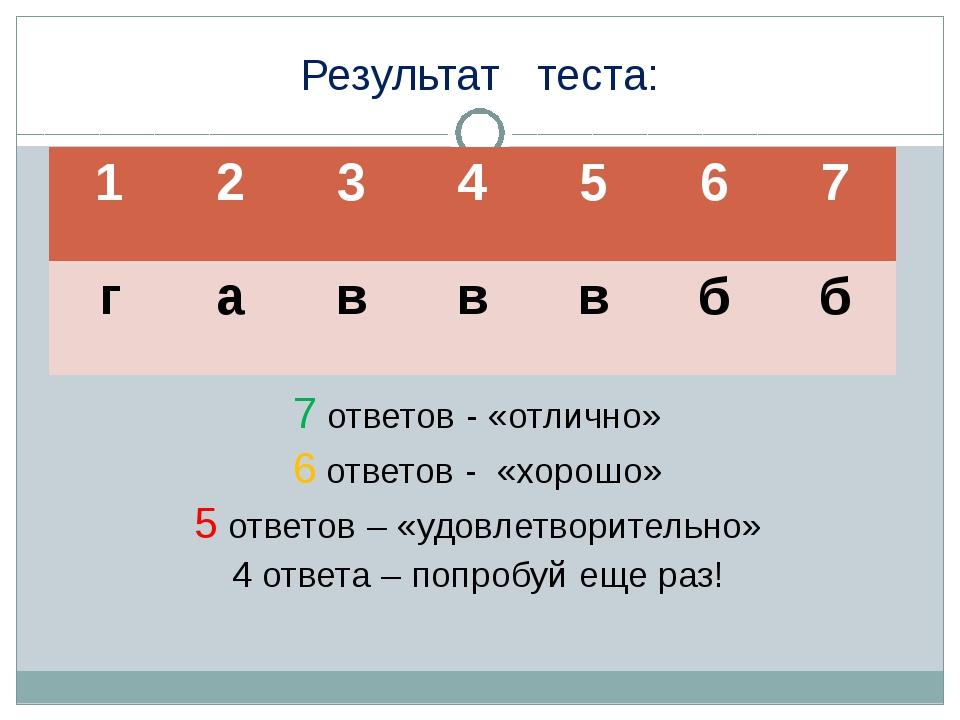 Результат теста: 7 ответов - «отлично» 6 ответов - «хорошо» 5 ответов – «удов...