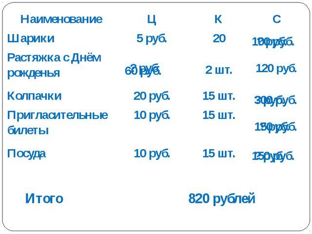 Итого 820 рублей ? руб. 150 руб. ? руб. 60 руб. ? руб. 300 руб. ? руб. 150 ру...