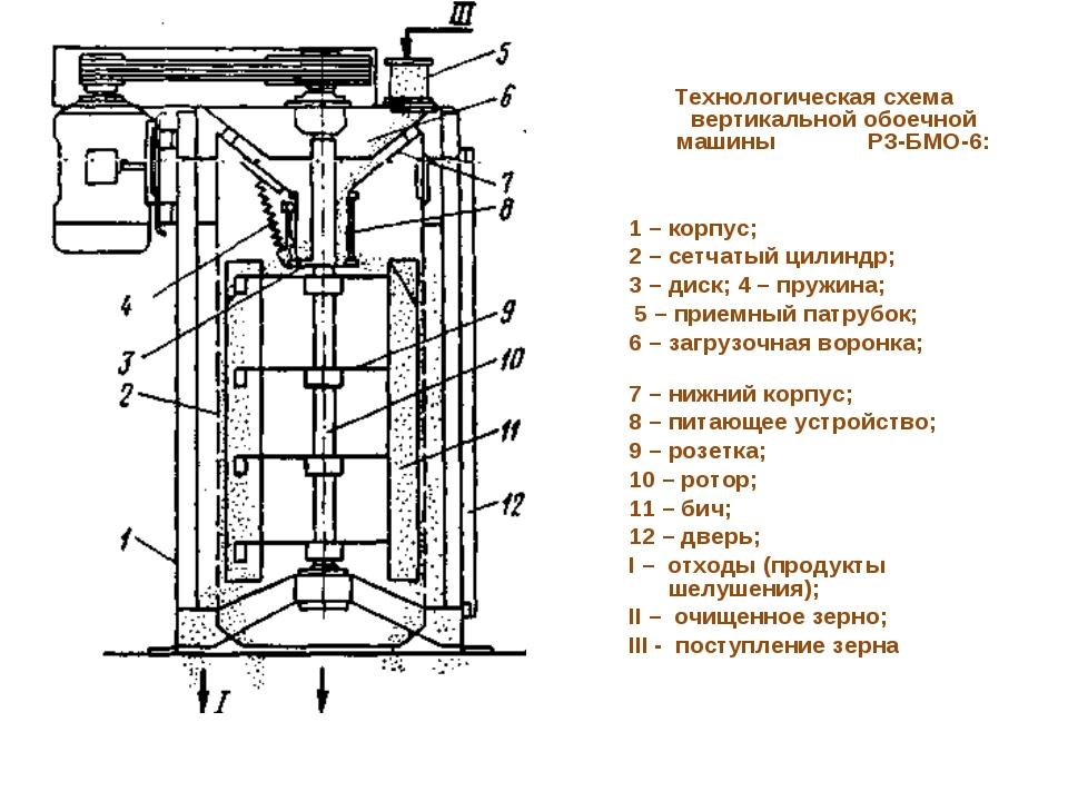 Схема вертикальной разметки