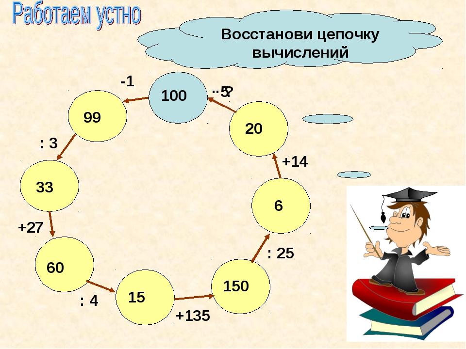 Восстанови цепочку вычислений 100 99 33 60 15 150 6 20 -1 : 3 +27 : 4 +135 :...