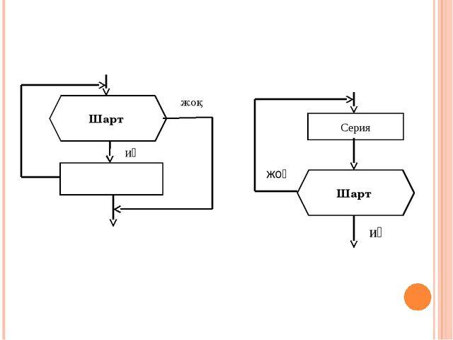 Циклдік алгоритм Шарт жоқ иә Серия Шарт иә жоқ