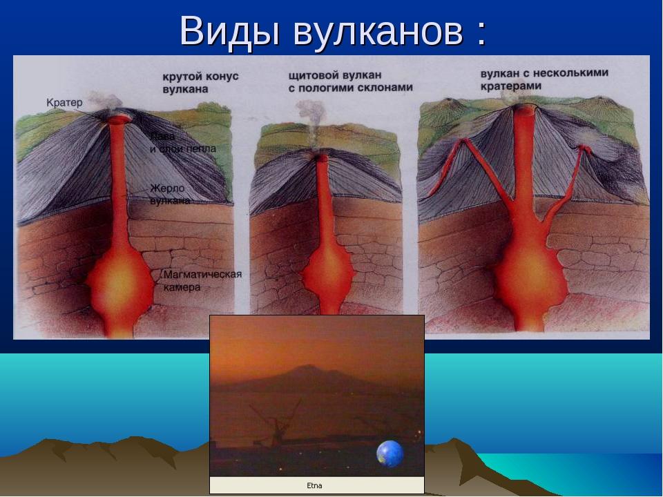 Виды вулканов :