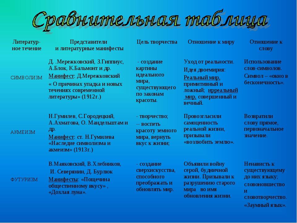 Литератур- ное течениеПредставители и литературные манифестыЦель творчества...