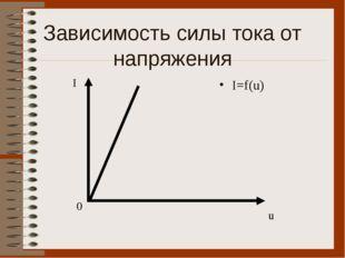 Зависимость силы тока от напряжения I=f(u) I 0 u