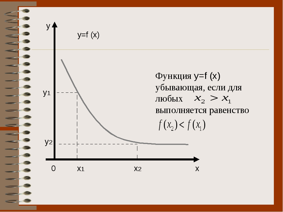 0 x1 x2 x y y2 y1 y=f (x) Функция y=f (x) убывающая, если для любых выполняе...