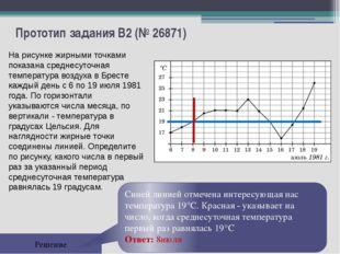 Прототип задания B2 (№ 26871) Решение На рисунке жирными точками показана сре