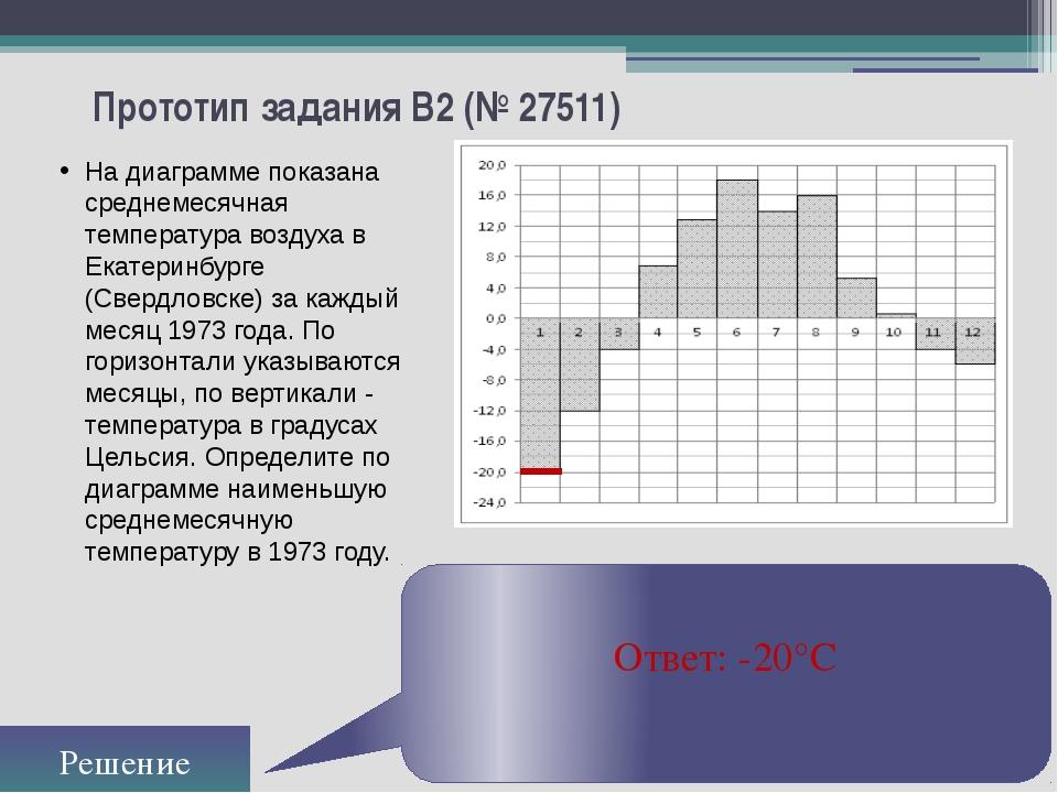 Прототип задания B2 (№ 27511) На диаграмме показана среднемесячная температур...