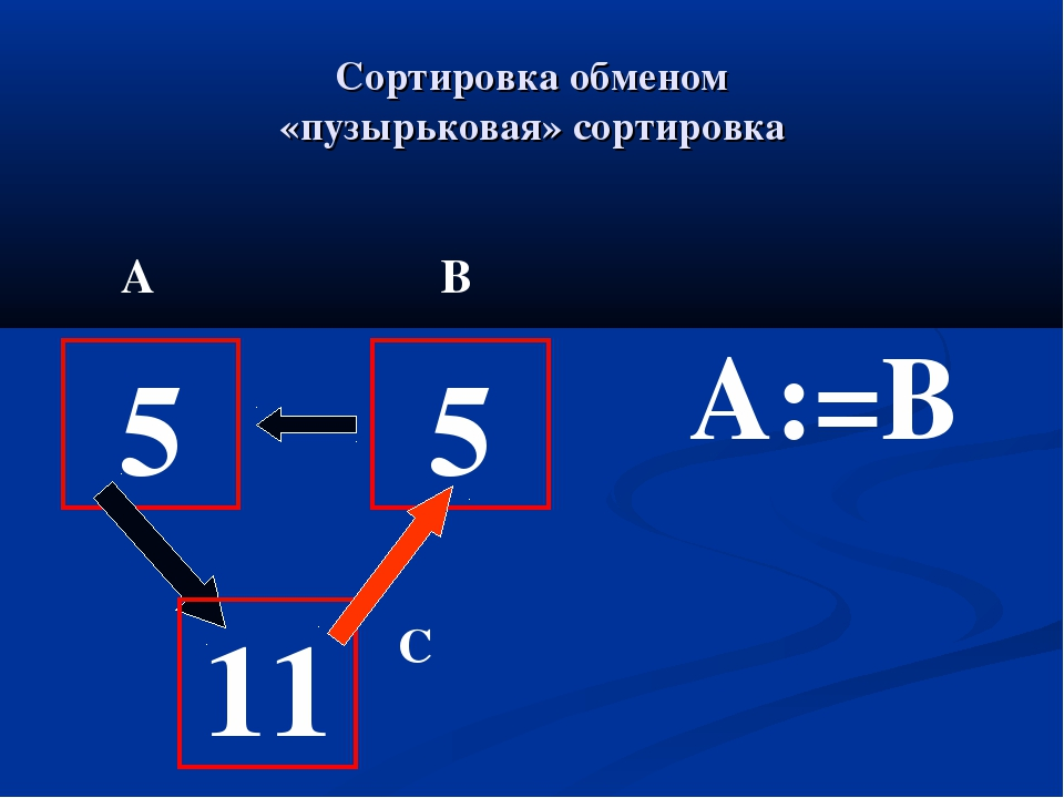 Сортировка обменом «пузырьковая» сортировка 5 11 5 A:=B А В С