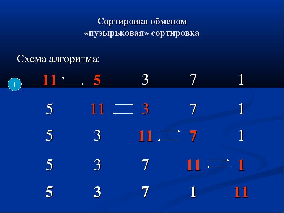 Сортировка обменом «пузырьковая» сортировка Схема алгоритма: 1 531171 53...