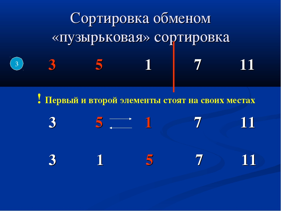 Сортировка обменом «пузырьковая» сортировка 3 ! Первый и второй элементы стоя...