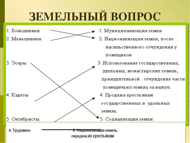 Политические партии и их программы 9 класс