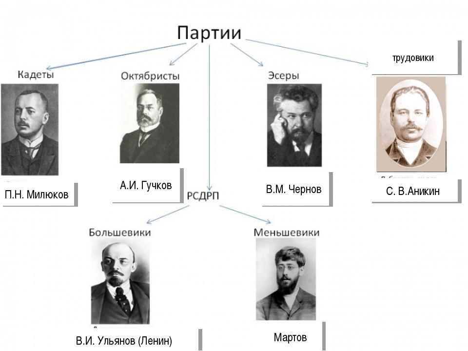 трудовики С.В.Аникин В.И. Ульянов (Ленин) П.Н. Милюков А.И. Гучков В.М. Черн...