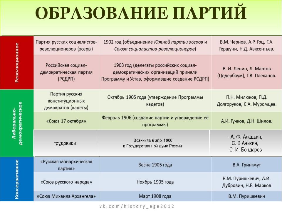трудовики Возниклавапр.1906 вГосударственнойдумеРоссии -А.Ф.Аладьин...