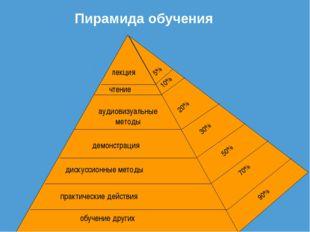 Пирамида обучения обучение других практические действия дискуссионные методы