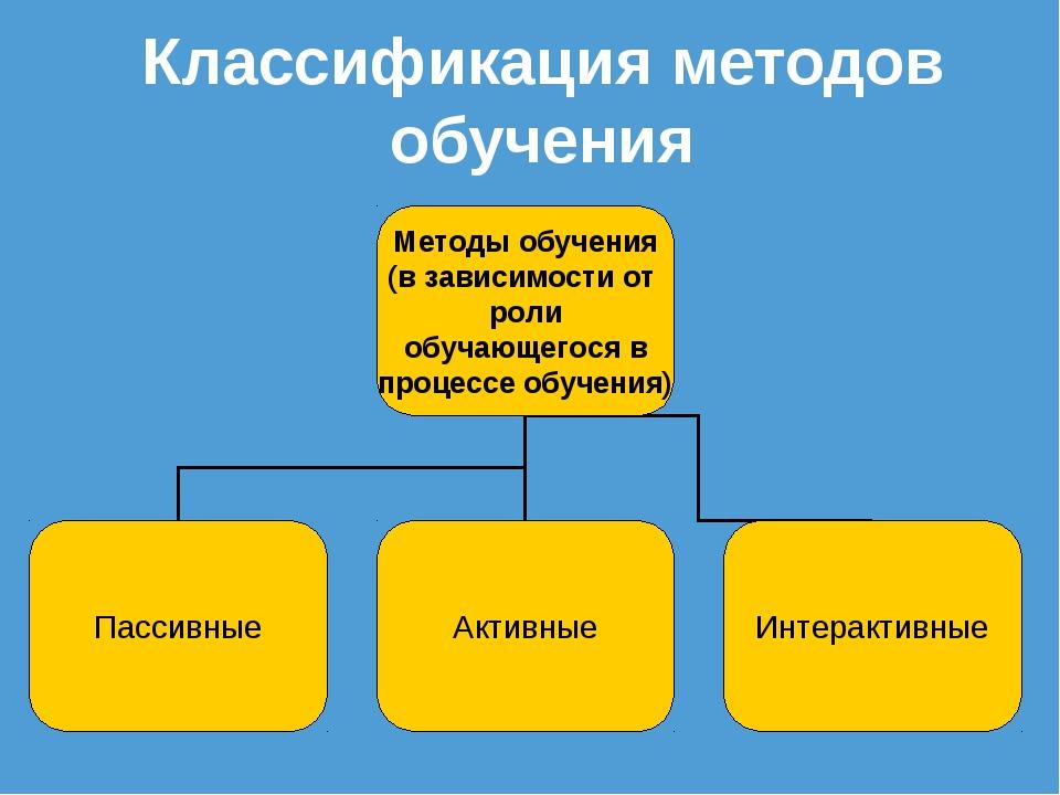 Классификация методов обучения