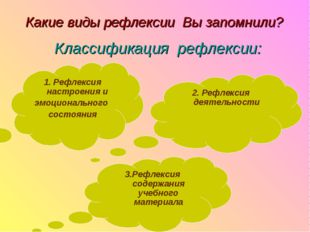 Классификация рефлексии: 3.Рефлексия содержания учебного материала 2. Рефлекс
