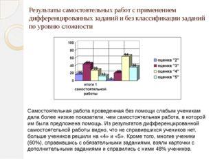 Результаты самостоятельных работ с применением дифференцированных заданий и б