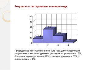 Результаты тестирования в начале года: Проведённое тестирование в начале года