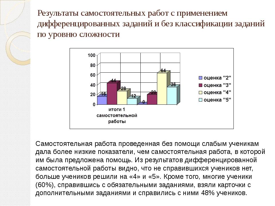 Результаты самостоятельных работ с применением дифференцированных заданий и б...