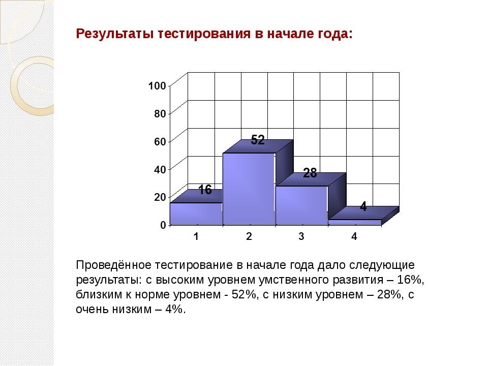 Результаты тестирования в начале года: Проведённое тестирование в начале года...