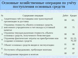 Основные хозяйственные операции по учёту поступления основных средств № Соде
