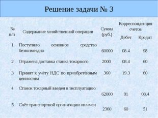 Решение задачи № 3 №п/п Содержание хозяйственной операции Сумма (руб.) Корре