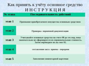 Как принять к учёту основное средство И Н С Т Р У К Ц И Я № этапа Последоват