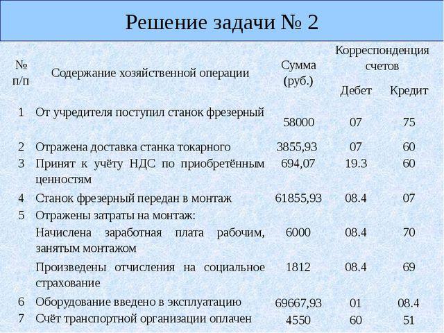 Решение задачи № 2 №п/п Содержание хозяйственной операции Сумма (руб.) Корре...