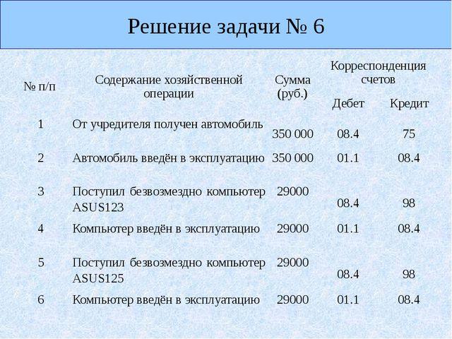 Решение задачи № 6 №п/п Содержание хозяйственной операции Сумма (руб.) Корре...