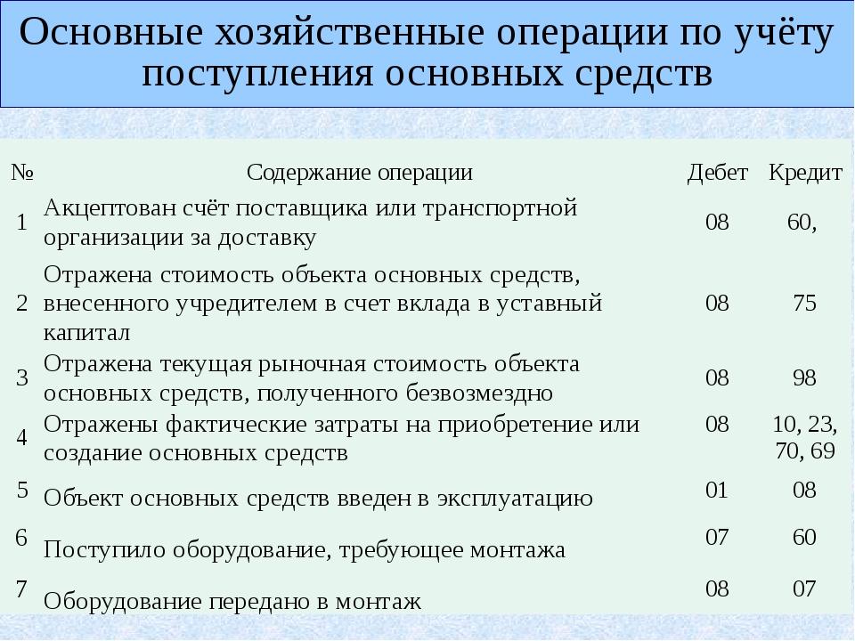Основные хозяйственные операции по учёту поступления основных средств № Соде...