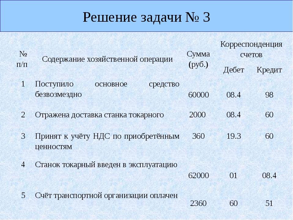 Решение задачи № 3 №п/п Содержание хозяйственной операции Сумма (руб.) Корре...