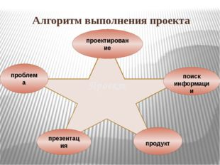 Алгоритм выполнения проекта Проект проблема проектирование поиск информации п