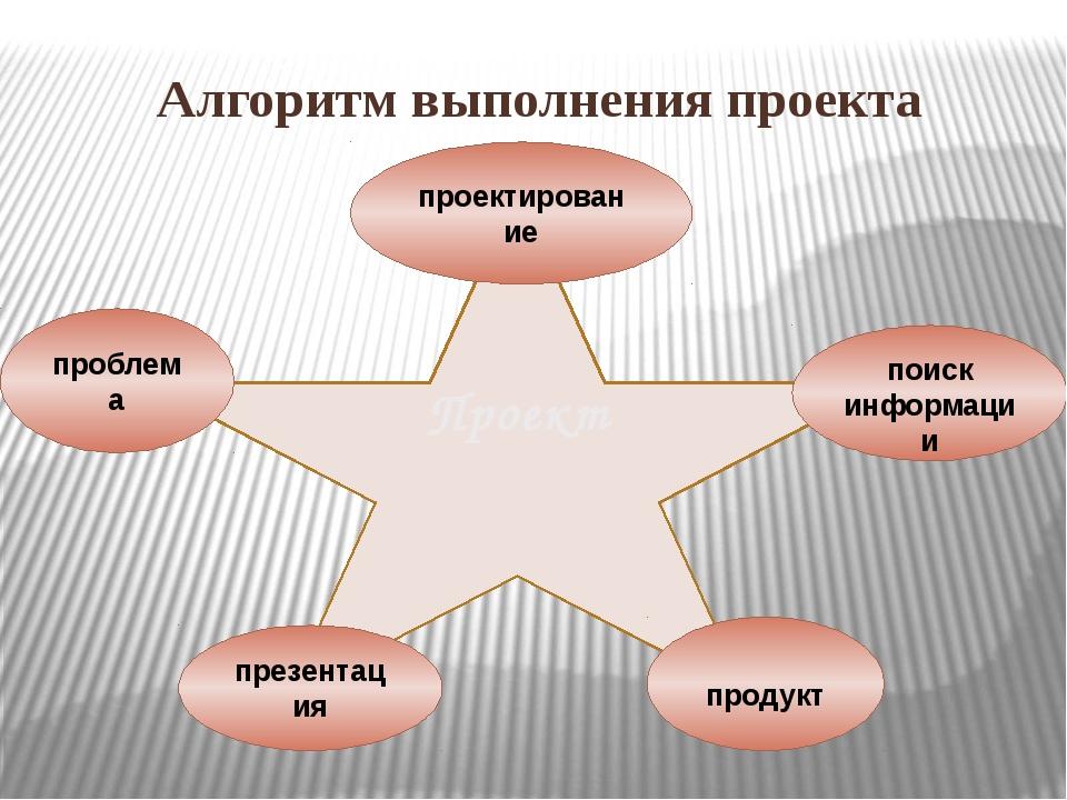 Алгоритм выполнения проекта Проект проблема проектирование поиск информации п...