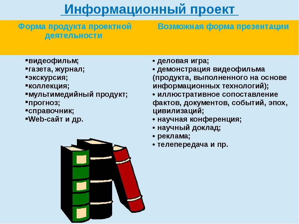 Информационный проект Форма продукта проектной деятельности Возможная форма п...