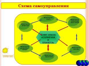 Схема самоуправления Совет класса «СОЛНЕЧНАЯ ПЛАНЕТА» Министерство культуры М