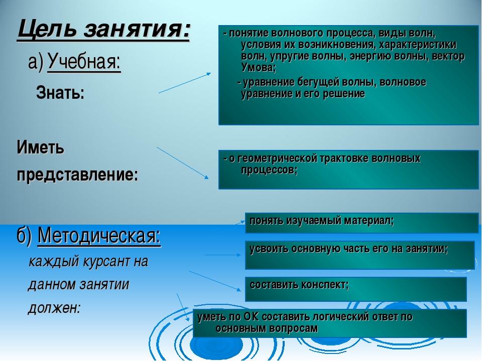 Цель занятия: а) Учебная: Знать: Иметь представление: б) Методическая: каждый...