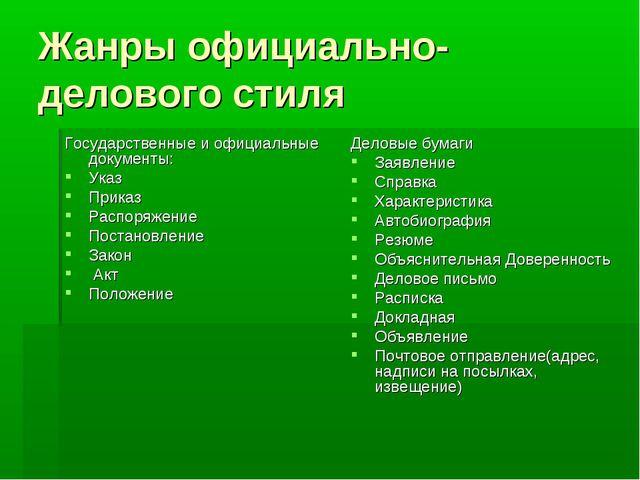 Жанры официально-делового стиля Государственные и официальные документы: Указ...