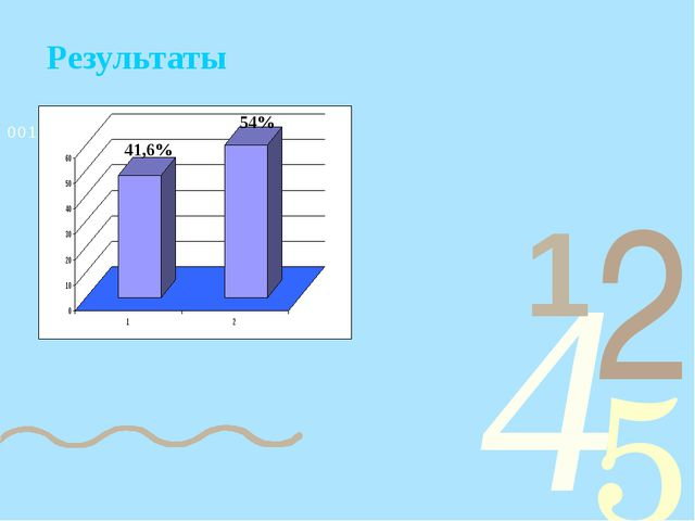 Результаты 41,6% 54%