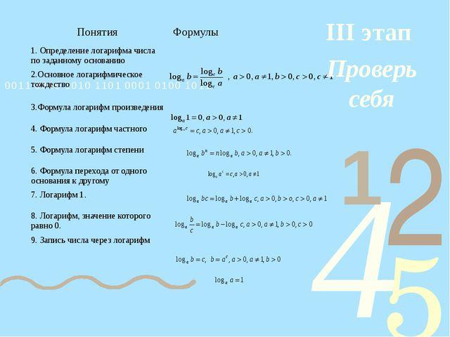 III этап Проверь себя Понятия Формулы 1. Определение логарифма числа по задан...