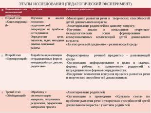 № Наименованиеэтапа инновационной деятельности Цель этапа Содержание деятельн