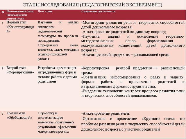№ Наименованиеэтапа инновационной деятельности Цель этапа Содержание деятельн...