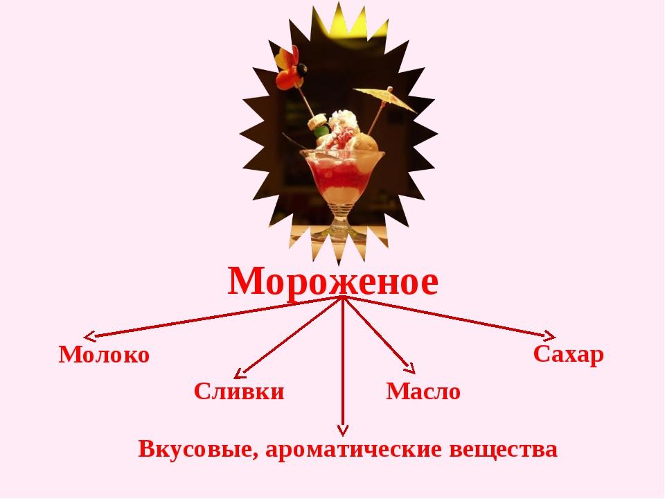 Мороженое Молоко Сливки Масло Сахар Вкусовые, ароматические вещества