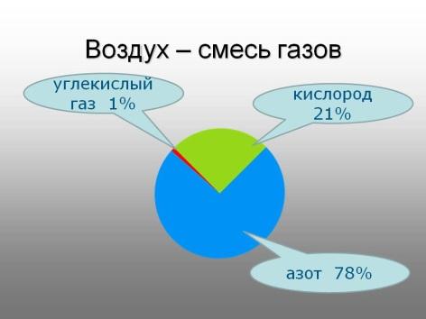 http://5klass.net/datas/okruzhajuschij-mir/Vozdukh-i-voda/0004-004-Vozdukh-smes-gazov.jpg