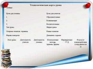 Технологическая карта урока Тема:  Цели для ученика 1. 2. 3.Цели для учител