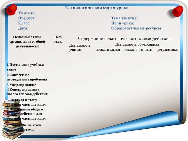 Основные этапы организации учебной деятельностиЦель этапаСодержание педагог...
