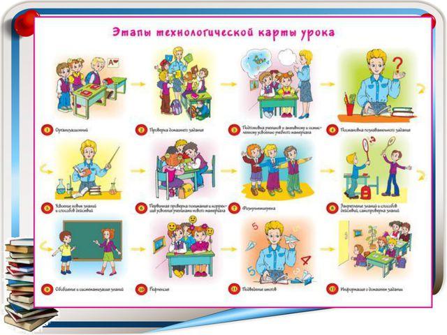 Организационный момент, целеполагание и мотивация к учебной деятельности; Акт...