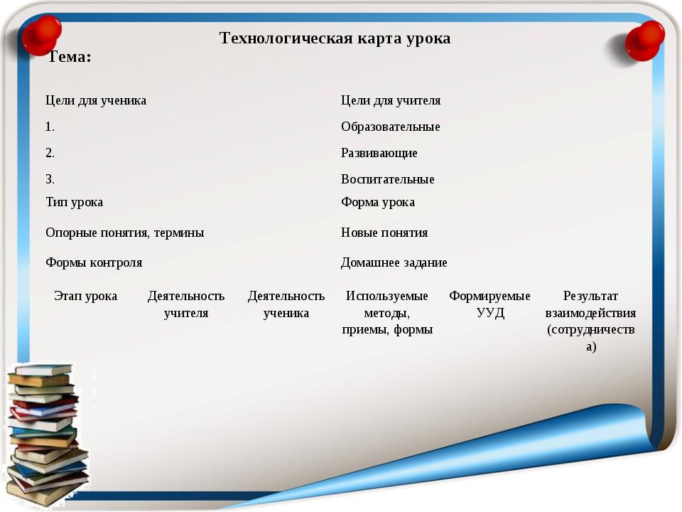 Технологическая карта урока Тема:  Цели для ученика 1. 2. 3.Цели для учител...