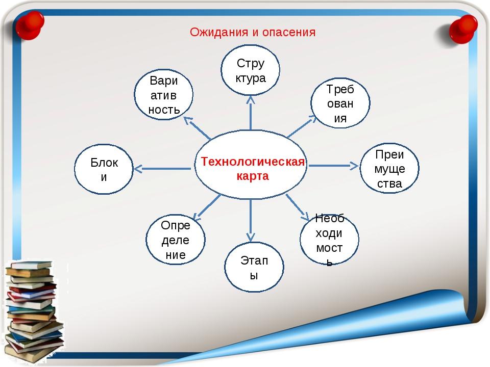 Технологическая карта Ожидания и опасения Структура Этапы Необходимость Требо...