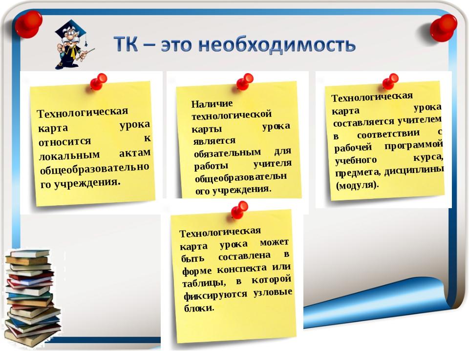 Технологическая карта урока составляется учителем в соответствии с рабочей пр...
