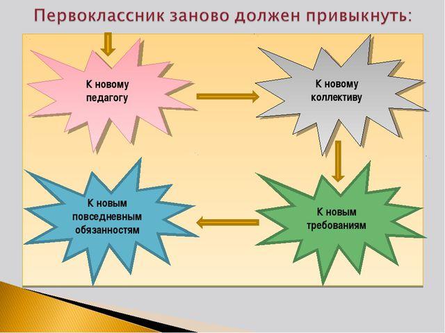 К новому педагогу К новым повседневным обязанностям К новому коллективу К нов...